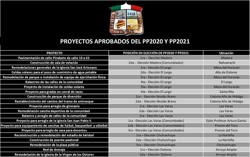 CONOCE LOS PROYECTOS GANADORES DEL PP2020 Y PP2021